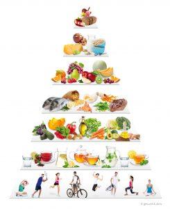 gesund & aktiv Ernährungspyramide